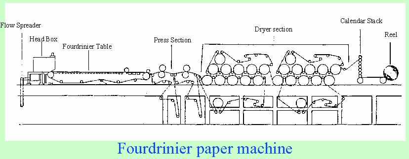 Learn About Paper Drying