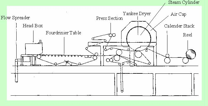 toilet paper manufacturing process pdf
