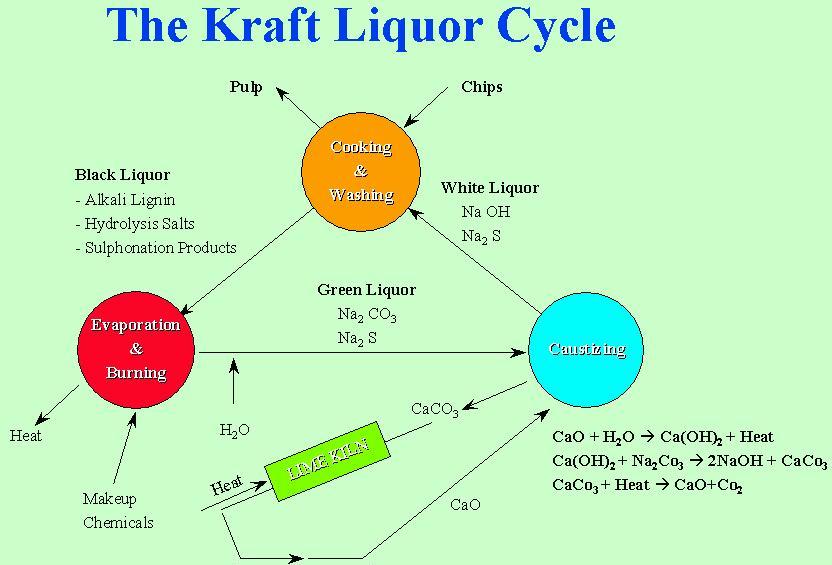 PaperKraftLiquorCycle